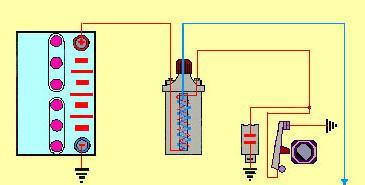 bobine 4 cylindres