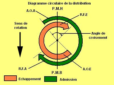 diagramme de circulation de la distribution